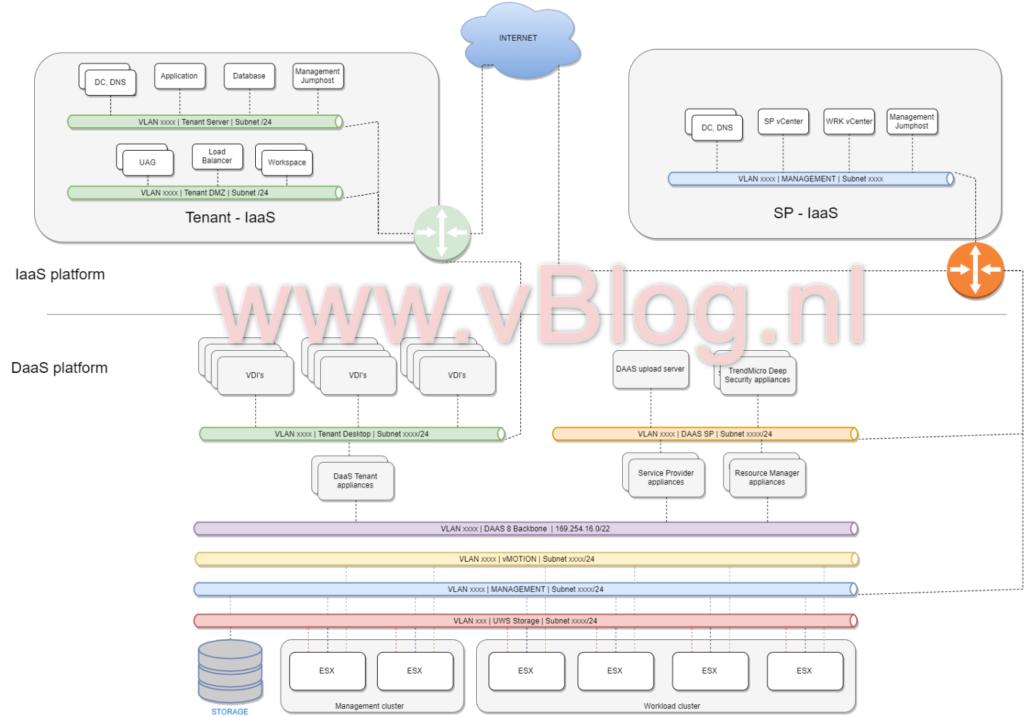 Horizon DaaS 8.0 architecture example