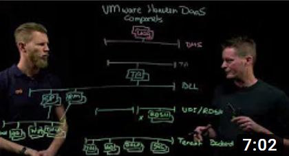 VMware Horizon DaaS – Lightboard series 03 – DaaS Components