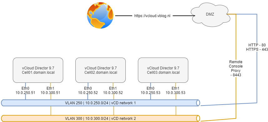 vCloud Director - interfaces_ports