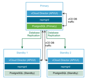 vCloud Director 9.7 - 3 cells deployment
