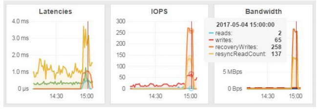 Monitoring vSphere and vSan using Sexigraf